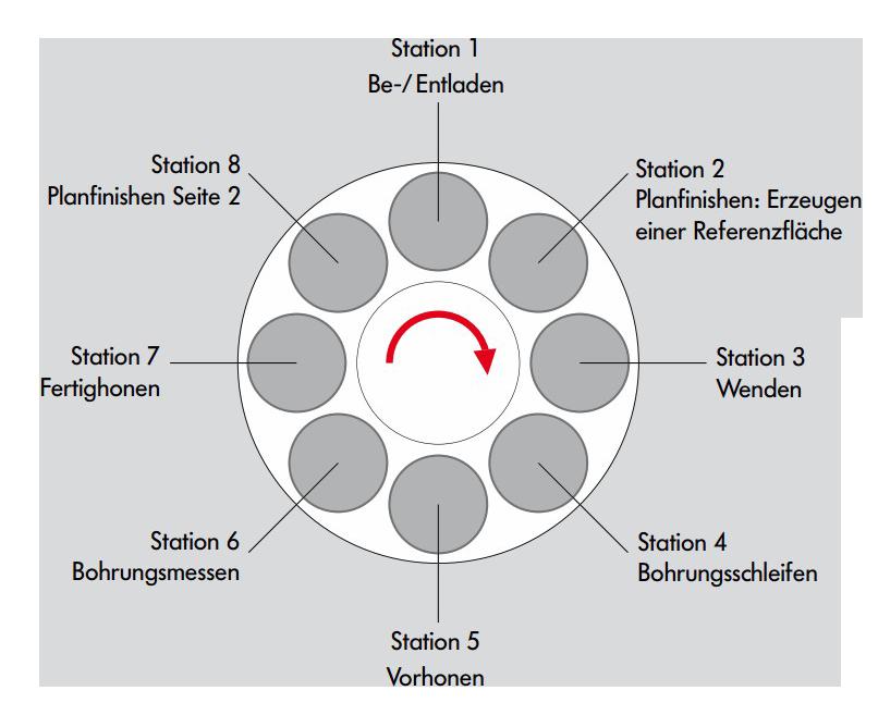 8 Stationen Kombinationsbearbeitung