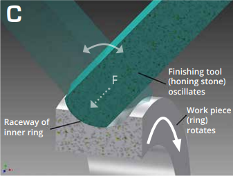 C Bearing finishing